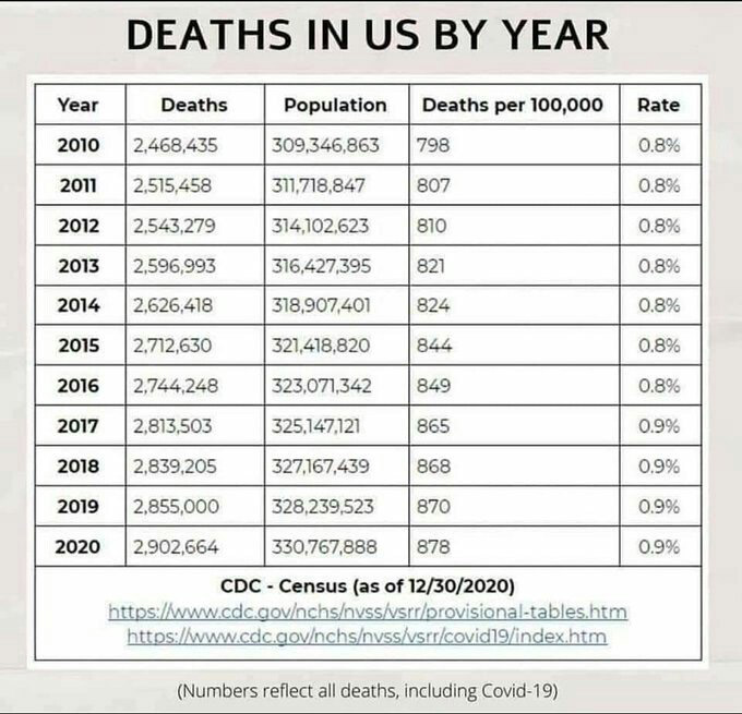 """Deaths in the US are the SAME during Covid """"pandemic"""" as previous years - CDC Census"""