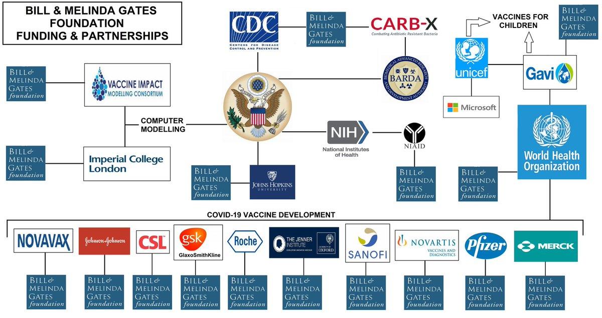 Bill and Melinda Gates Foundation Partnerships - Credit - Sudbury Club